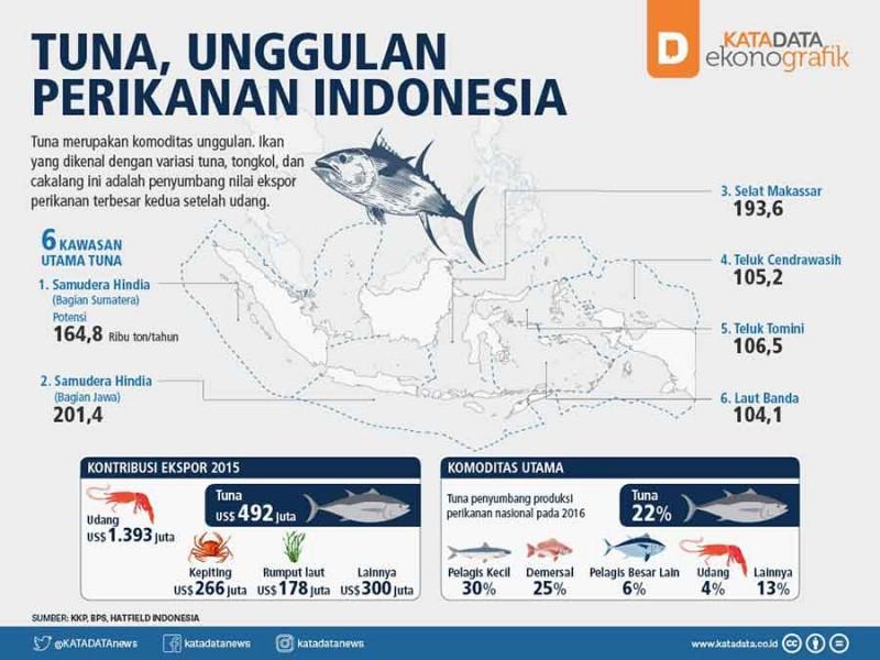 Tuna-Unggulan-Indonesia-1